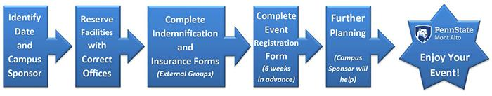 Visual of steps for hosting an event at Penn State Mont Alto