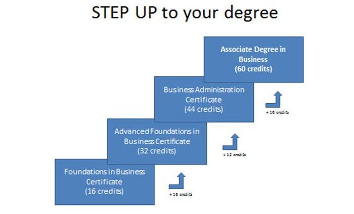 Credit Certificate Visual